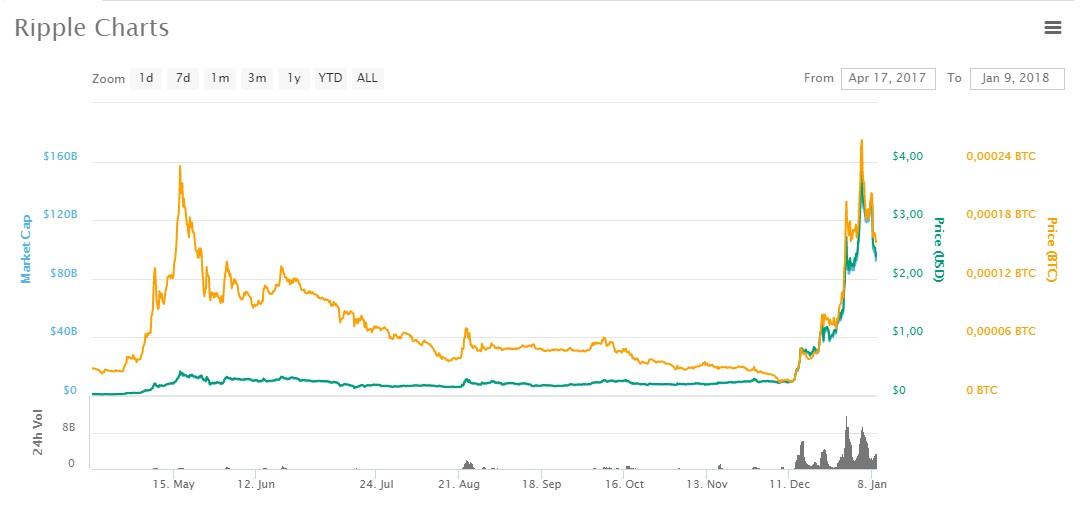 ethereum цена в рублях