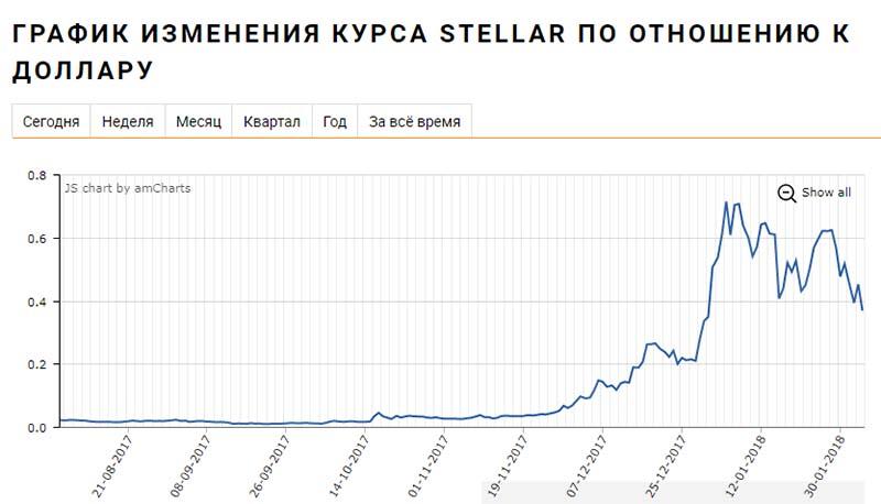 стеллар криптовалюта курс к доллару