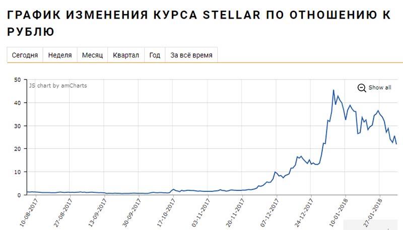 stellar криптовалюта курс к рублю