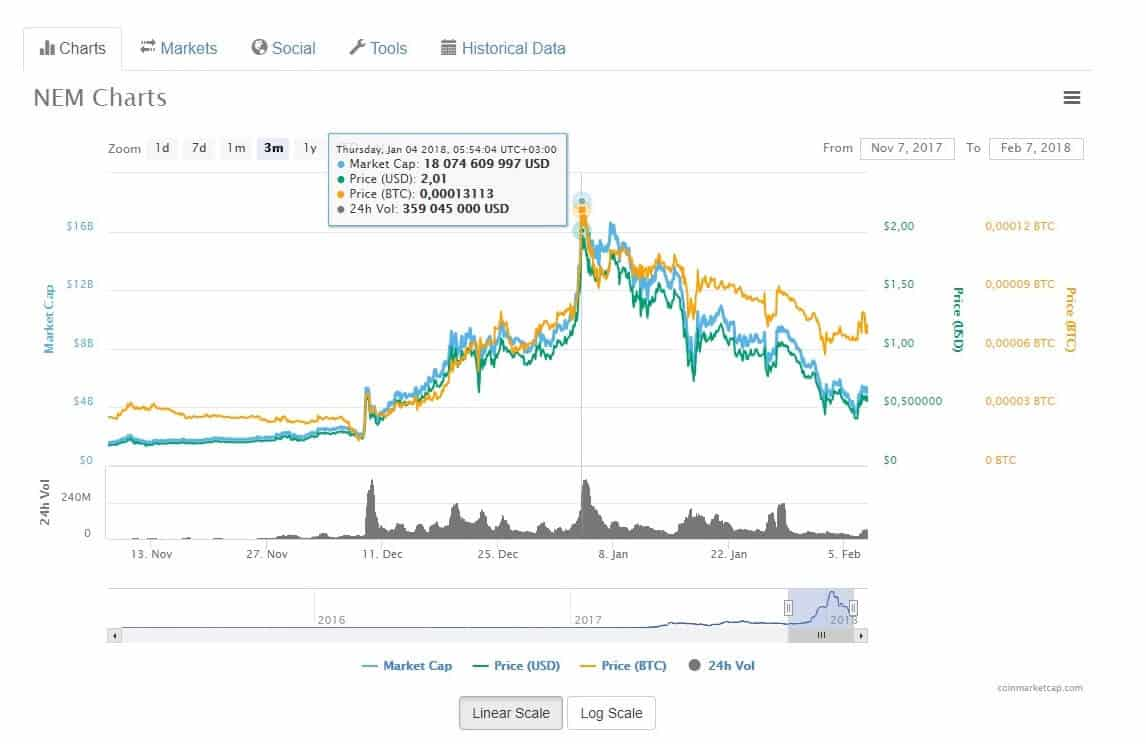 nem прогноз цены